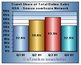 travel share of online sales